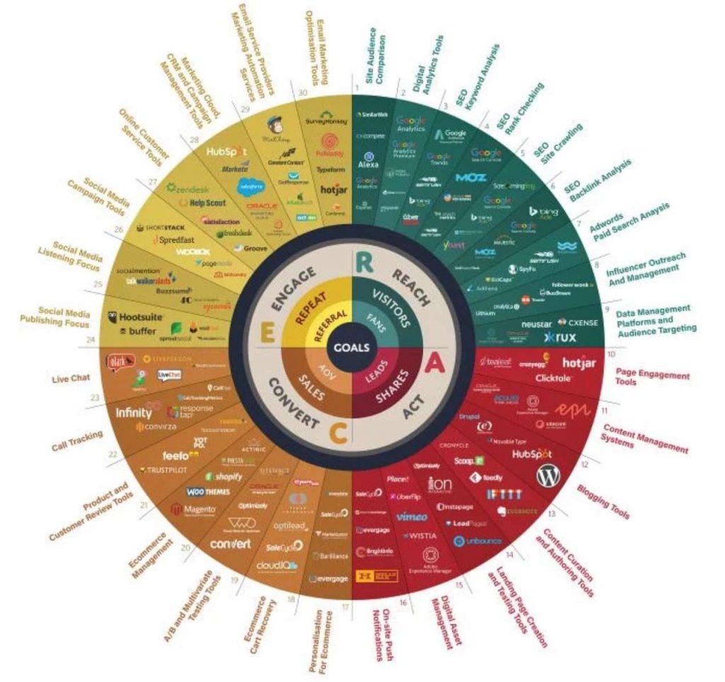 Digital market channels infographic